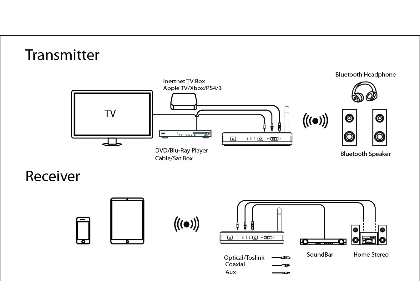 Nolan Trx Hd2 Wireless Home Hd Stereo Audio Transmitter Bluetooth Circuit Schematics On Instrumental Cable Wiring Diagram For Tv Theater Apple Ipad Speakers Headphones Electronics