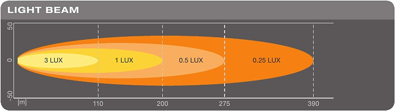 Osram LEDriving Faro da Lavoro 6000K 14W 12//24V 1300LM SX180-SP