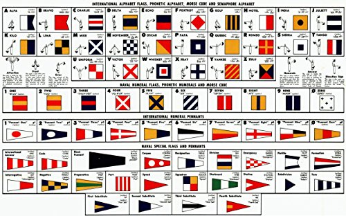 Laminated Poster International Alphabet Flags, Phonetic Alphabet, Morse Code and Semaphore Alphabet