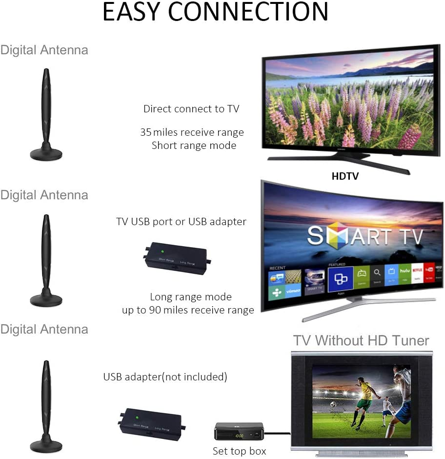 Amplified Indoor Outdoor TV Antenna Digital Antenna 4K Ready//ATSC 3.0//FHD//VHF//UHF//90 Miles Range ,Smart Signal Booster KINGELE omnidirectional Antenna 180 Degree Rotation Magnetic Base 10ft Cable