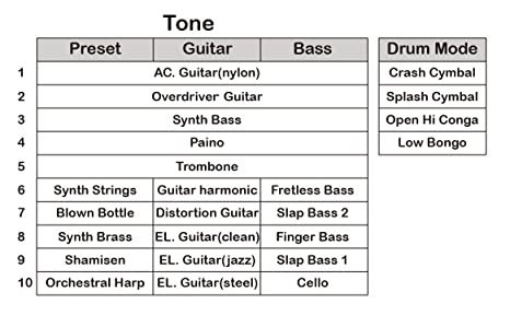 du-one electrónica DIY ukelele - Midi Controlador de guitarra eléctrica con múltiples tonos y ritmos (iPad y Android Compatible): Amazon.es: Instrumentos ...