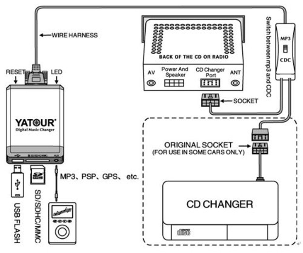 Bmw Cd Changer Aux Adapter Hain Digital Music Voice Circuit Diagram Support Usb Flash Sd Mp3 Iphone Ipod Samsung Dsp 3pin 6pin Trunk X5 X3 E46 E39 E38