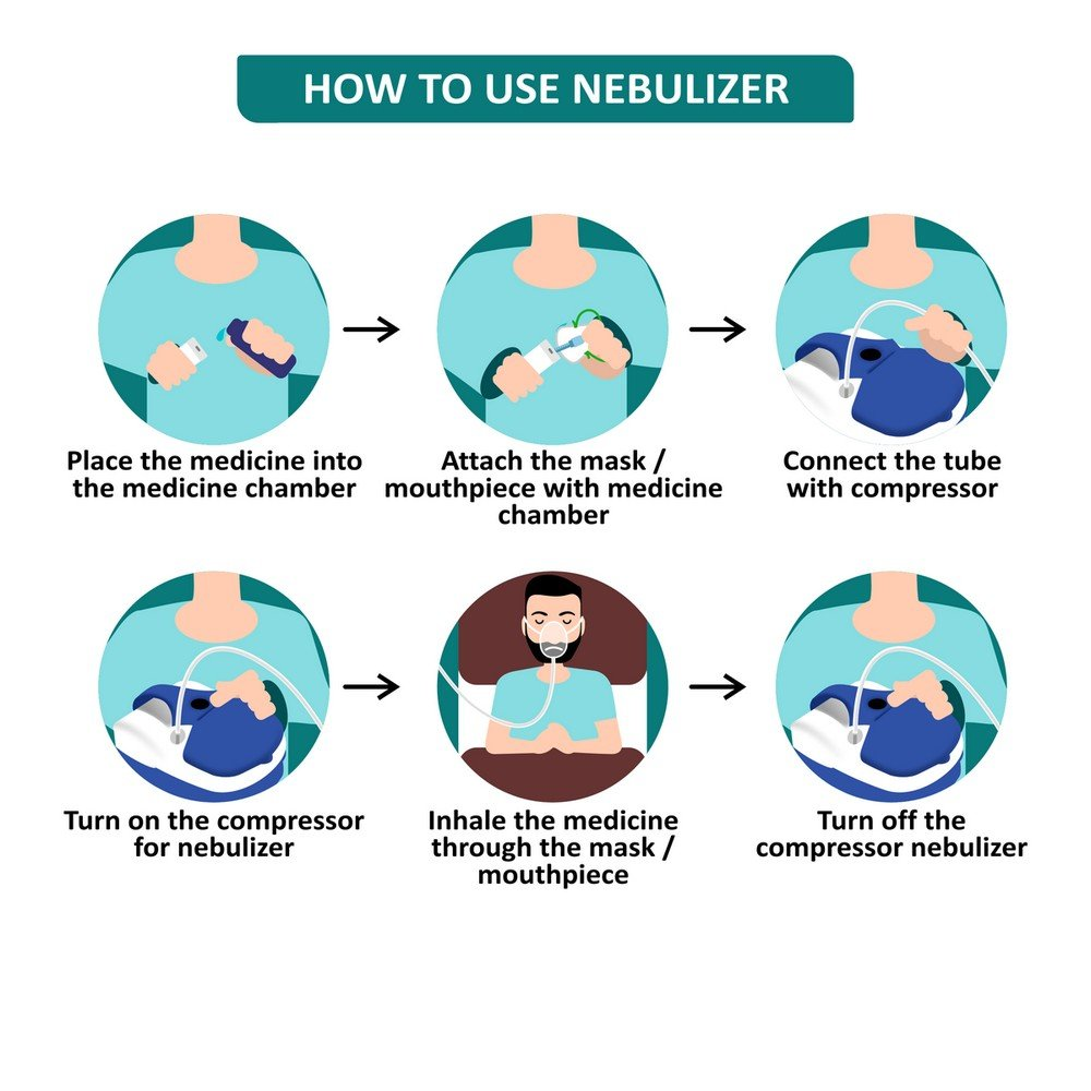 How to use a nebulizer 41