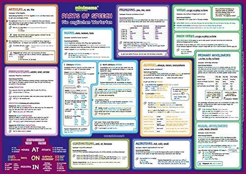 mindmemo Lernposter - Parts of Speech - Die englischen Wortarten - Grammatik Poster - geniale Lernhilfe - DinA2 PremiumEdition