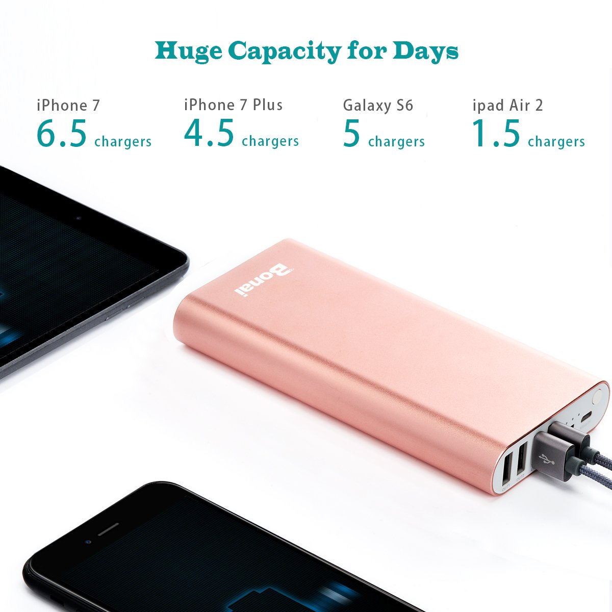 iPhone Charger, Bonai Portable Charger 20000mAh, Aluminum Polymer External Battery Pack 4.0A Max Lightning & Mirco Input 4-Port Output for iPhone 7 7 plus 6s 8 Galaxy S8 S7 Note 8 & Tablet -Rose Gold by Bonai (Image #2)