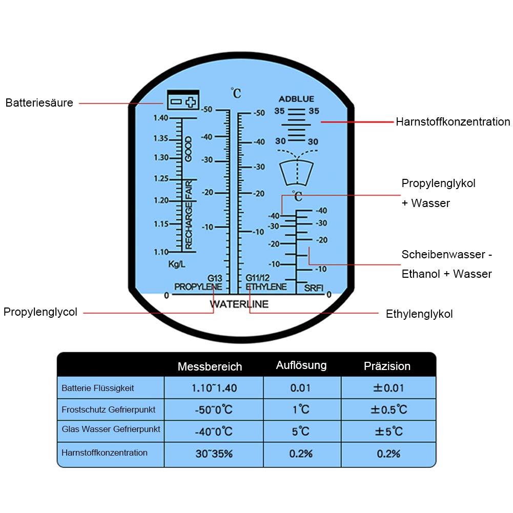 - Refractómetro (para anticongelante mano Ref raktometer Temperatura Compensación ATC de 4 en 1 para sanitarios RHA-503ATC polipropileno RHA-503ATC punto de ...