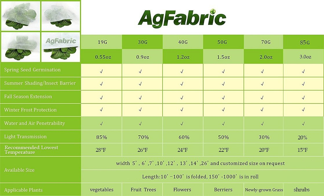 Agfabric Warm Worth Roll Heavy Floating Row Cover & Plant Blanket, 0.9oz Fabric of 6x250ft for Frost Protection, Harsh Weather Resistance& Seed Germination by Agfabric (Image #2)