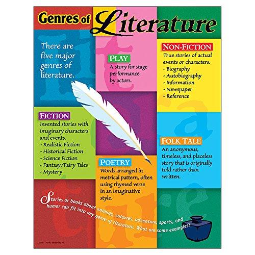 TREND enterprises, Inc. Genres of Literature Learning Chart, 17