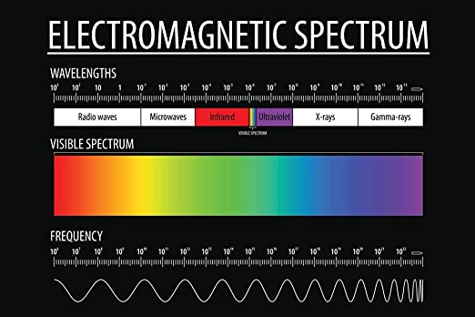Amazon Com Electromagnetic Spectrum And Visible Light Educational Reference Chart Black Wood Framed Art Poster 20x14 Home Kitchen,Caramel Warm Chocolate Brown Hair Color