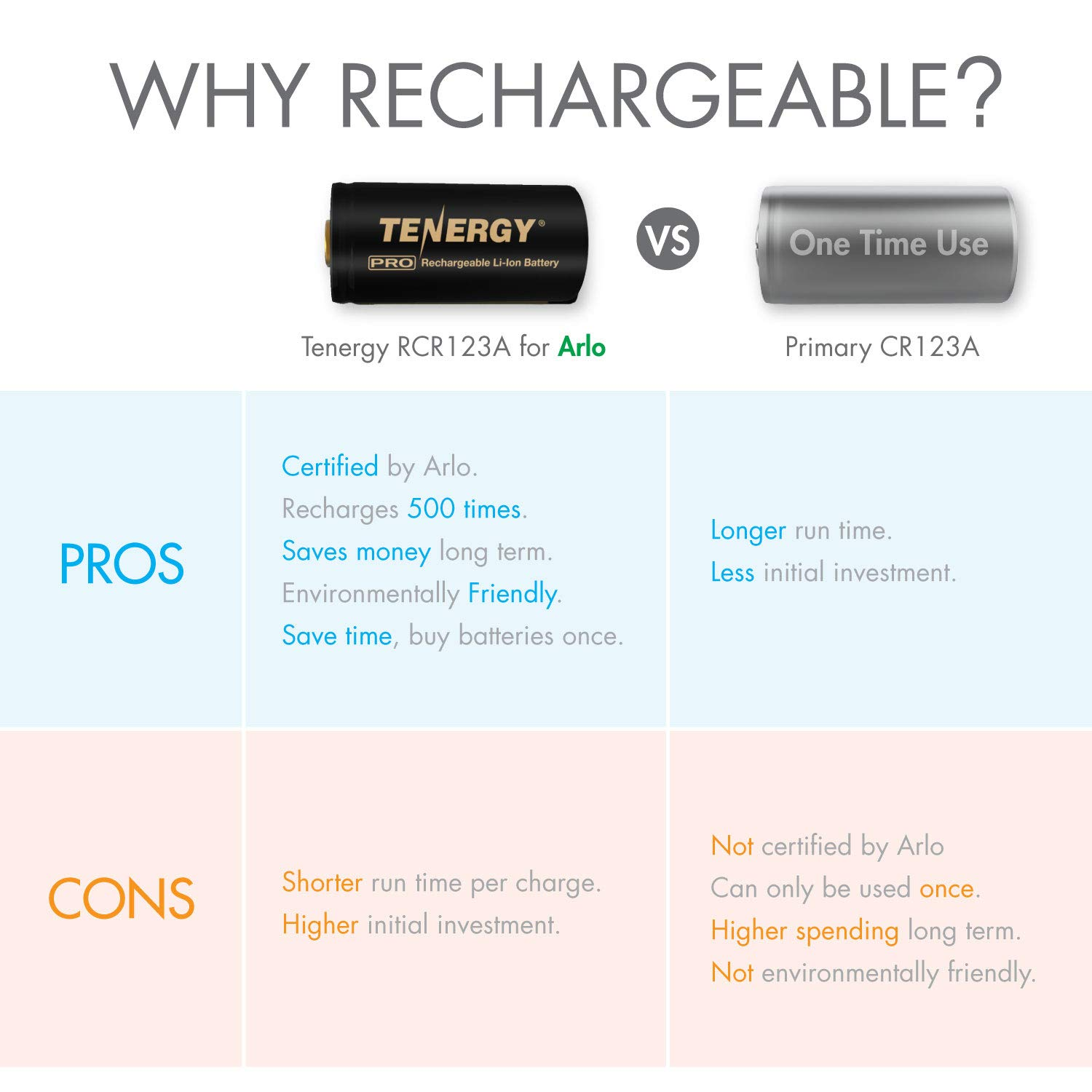 Arlo Certified: Tenergy PremiumHigh Capacity 750mAh 3.7V Arlo BatteryandSmart Fast ChargerforLi-ion RCR123A Rechargeable Batteryfor Arlo Cameras (VMC3030/VMK3200/VMS3330/3430/3530), 4-Pack by Tenergy (Image #4)