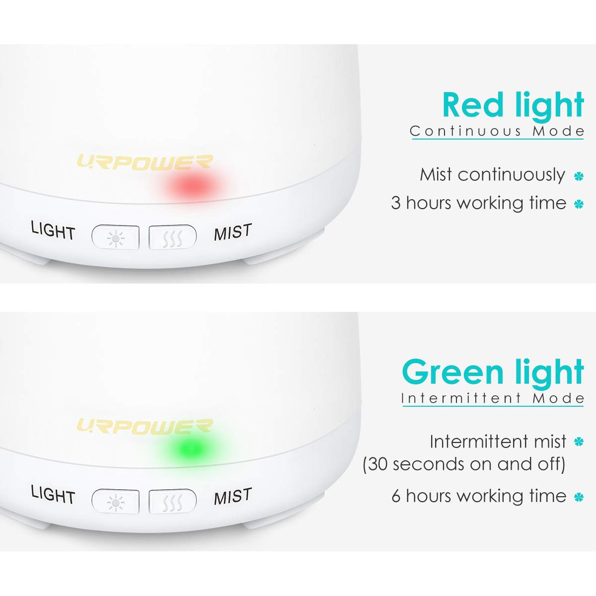 URPOWER 2nd Version Essential Oil Diffuser Aroma Essential Oil Cool Mist  Humidifier with
