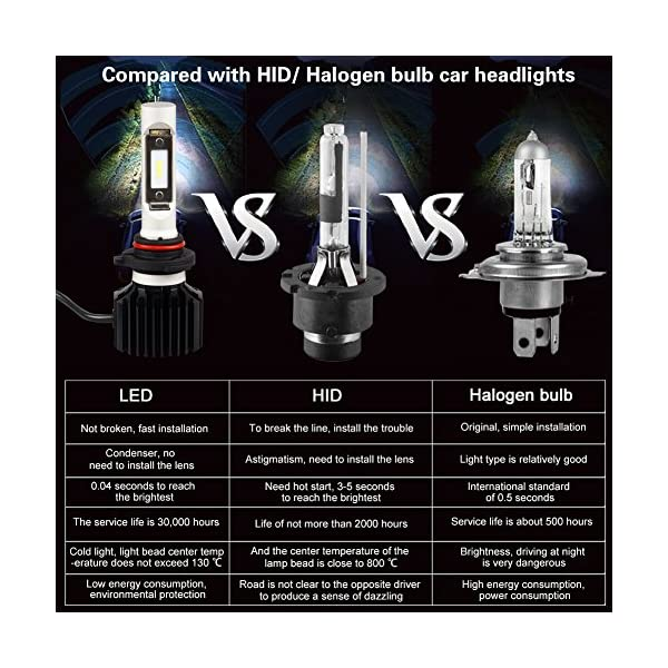 9005HB3 LED High Beam Headlight Bulbs Conversion Kit DOT Approved SEALIGHT X1 Series 9145H10 Fog Light Bulbs Xenon White 6000K