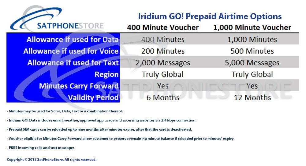 SatPhoneStore Iridium GO! Off The Grid Package with Tough Case, Solar Charger, Extra Battery and 400 Minute Prepaid SIM Card Ready for Easy Online Activation