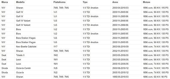 Kit distribución Gates + Bomba + Correa Serv Audi A3 8L1 1.9 TDI 100 cv 74 kW: Amazon.es: Coche y moto