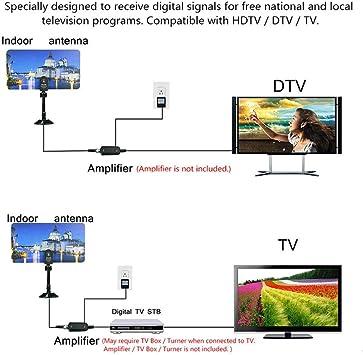 BangHaa Versión Antena de TV, UHF VHF cubierta HDTV digital amplificada Antenas TDT HD 4K for los canales locales más de 130 Millas de Alcance con interruptor de presión de la señal