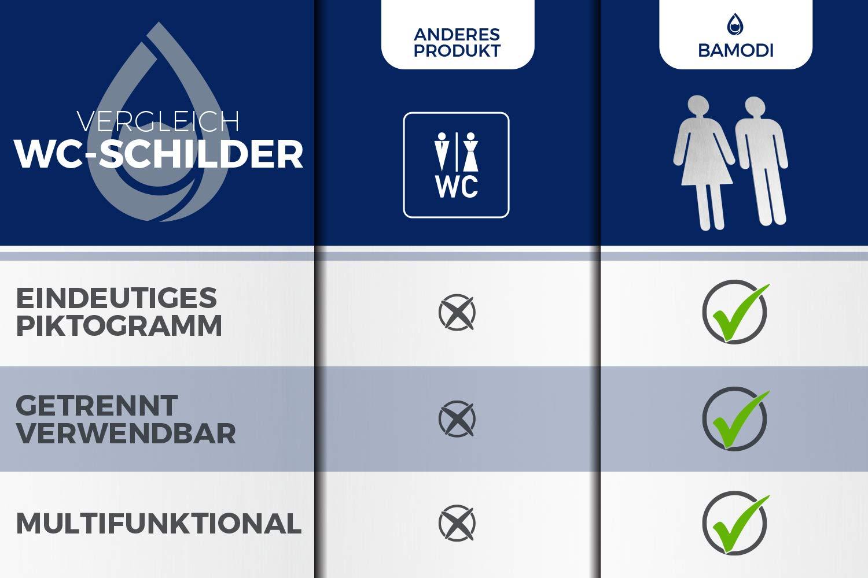 Bamodi Señales para Puerta WC Cartel de baño Mujer y Hombre – Set de Carteles para Aseo - Letrero Autoadhesivo de Acero Inoxidable de 5 x 11 cm – ...