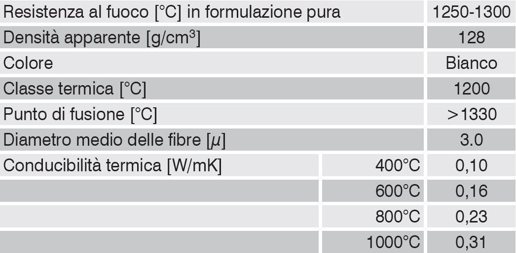 RIVESTIMENTO ISOLANTE PER CANNE FUMARIE E STUFE PELLET IGNIFUGO IN ALLUMINIO RETINATO E FIBRA BIOSOLUBILE AD ALTA DENSITA /ø 140 mm SPESSORE 13 mm ALTEZZA 1000 mm