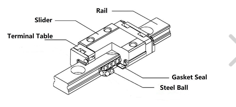 MGN12H Bloc Coulissant x 2pcs pour mouvement lin/éaire miniature , pi/èces CNC SenTECH MR7 MGN12 1500mm Guidage Lin/éaire Miniature Coulissant Glissi/ère x 2pcs