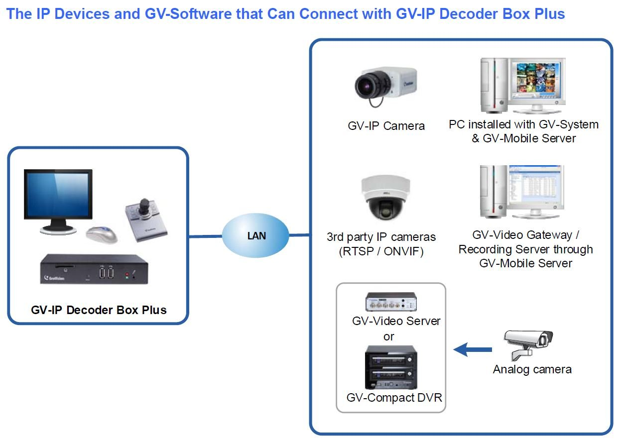 Buy GV-IP Decoder Box Plus, IP cameras TV-Out Solution Online at Low Price  in India | GeoVision Camera Reviews & Ratings - Amazon.in
