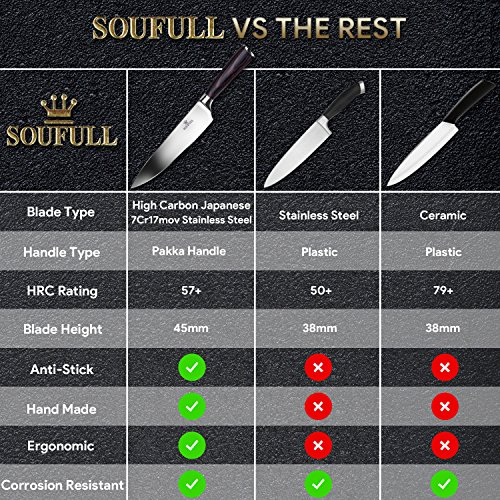 Professional Chef Knife, Soufull 8 inch Stainless Steel Kitchen Knife-Razor Sharp Durable Blade,Well Balanced Ergonomic Pakka Wood Handle,Multipurpose Top Chef's Knife with Gift Box by Soufull (Image #2)