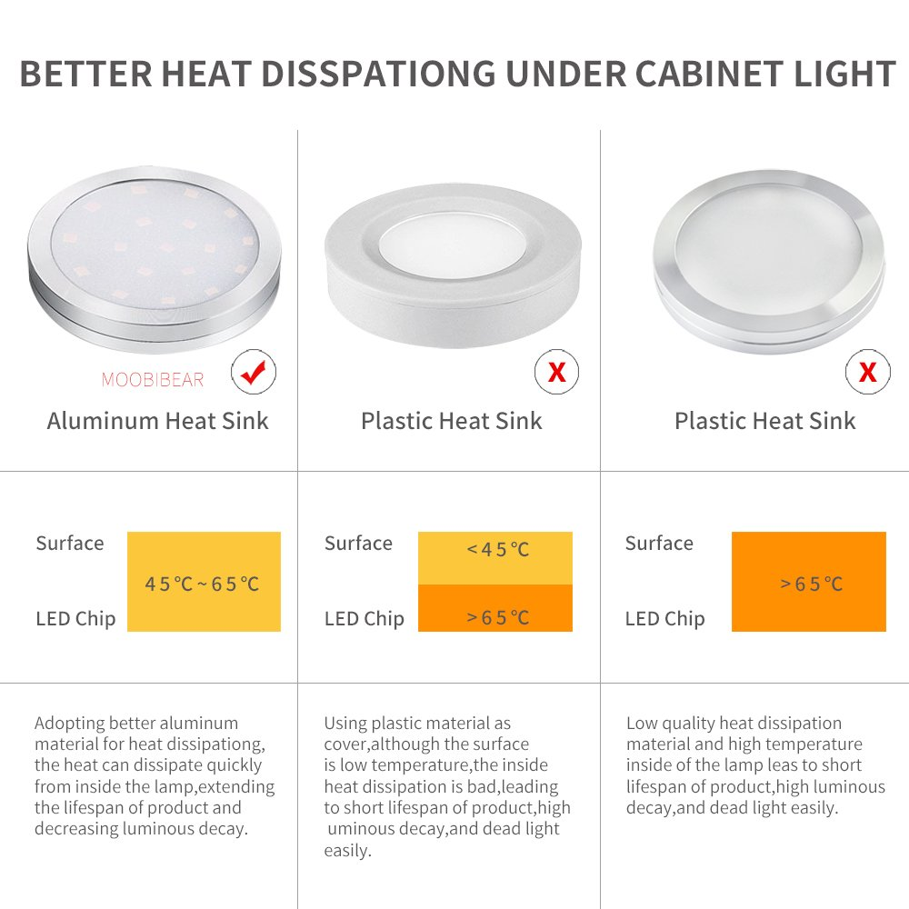 Led Cabinet Puck Lights Dimmable Moobibear 2w 1020lm Under Cupboard Circuit Lighting Kit With 10 Levels Brightness Switch Warm White Counter For