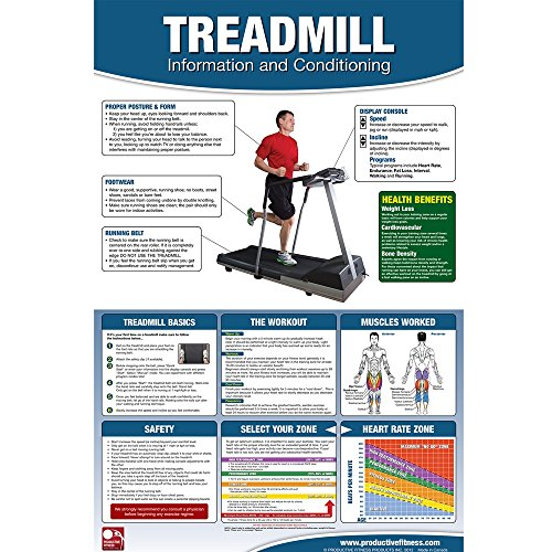 Laminated Treadmill Workout Cardio Training Poster By Productive (Laminated Target)