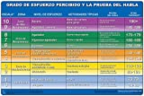 Grado de esfuerzo percibido y la prueba del habla - Cartel - Rating of Perceived Exertion (Spanish Edition) Poster 24''x36'' Laminated
