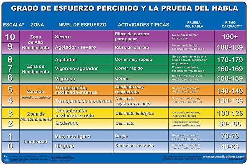 Grado de esfuerzo percibido y la prueba del habla - Cartel - Rating of Perceived Exertion (Spanish Edition) Poster 24''x36'' Laminated by Productive Fitness Products