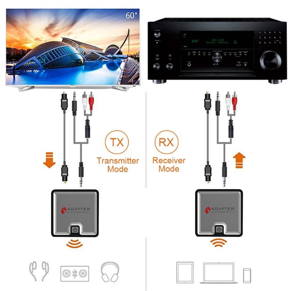 Universal Bluetooth Transmitter Receiver, Low Latency Bluetooth 4.1, 3.5mm and Digital Optical Toslink Wireless Audio Adapter, Dual Connect for Streaming Xbox PS4 PC TV Home Headphones Stereo (Multi)