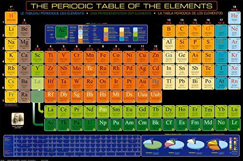 - Laminated Periodic Table of Elements Poster 36 x 24in