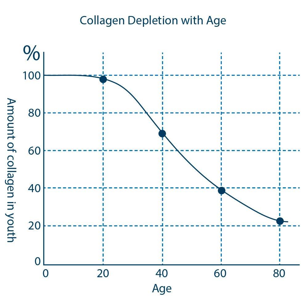 Proto-Col Proto-col Collagen skin plus (90 tabs) 90 Tablets: Amazon.es: Salud y cuidado personal