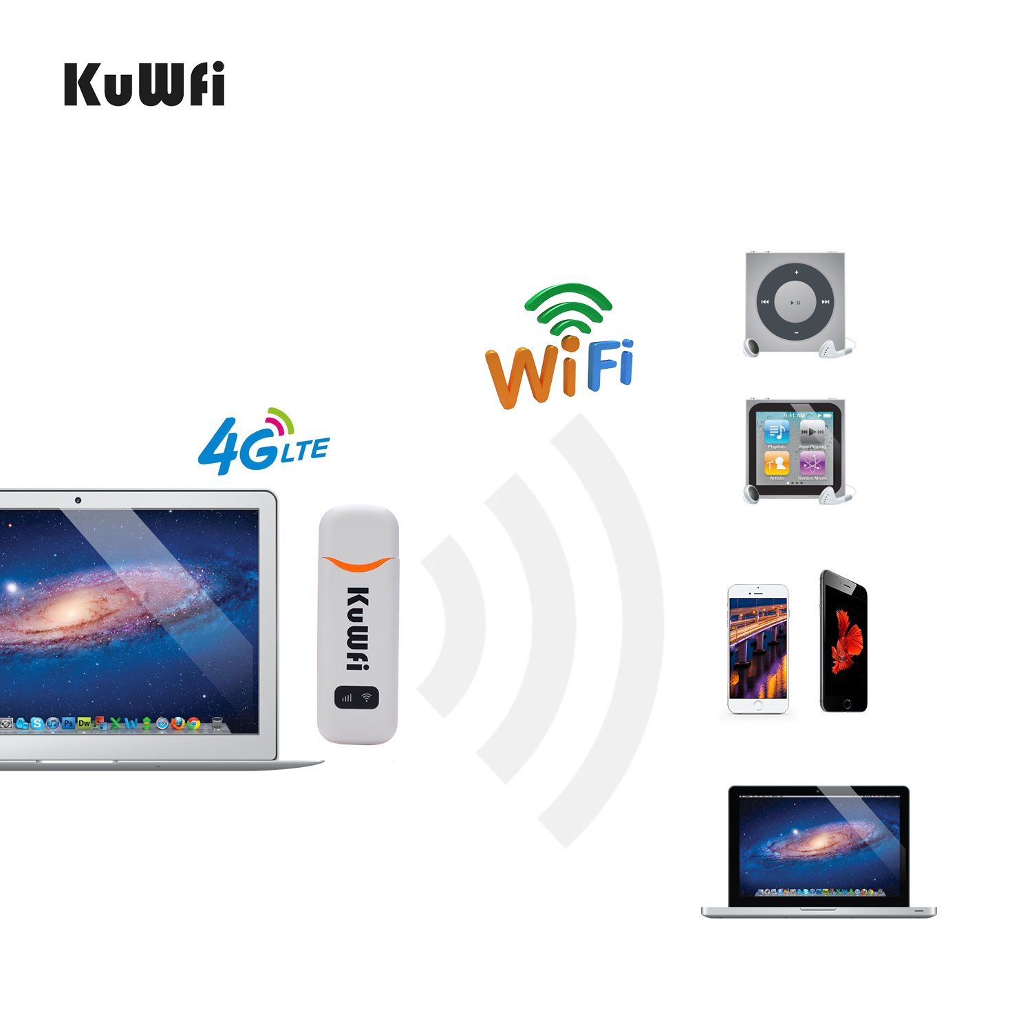 KuWFi 4G Car WiFi Modem LTE USB Dongle Unlocked Pocket Mobile Network Hotspot for Travel with SIM Card Slot Support B7 for Canada