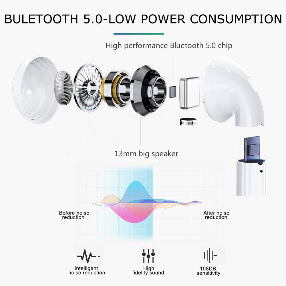 Bluetooth Headphones,Wireless Earbuds,Wireless Earphones with Graphene-Enhanced Drivers,Qi Wireless Charging Case,Pop-ups Auto Pairing,3D Stereo,for iPhone Apple Airpod Airpods Bluetooth Headset