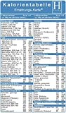 Kalorientabelle - Ernährungs-Karte