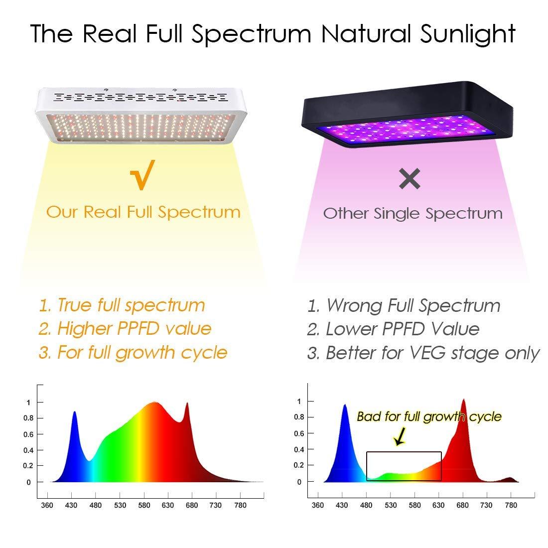 ONEO Led Grow Light 1000W Full Spectrum Sunlight 3500K White and 660nm Red  Added Grow Lights for Indoor Plants, Better for Full Growth Flowering