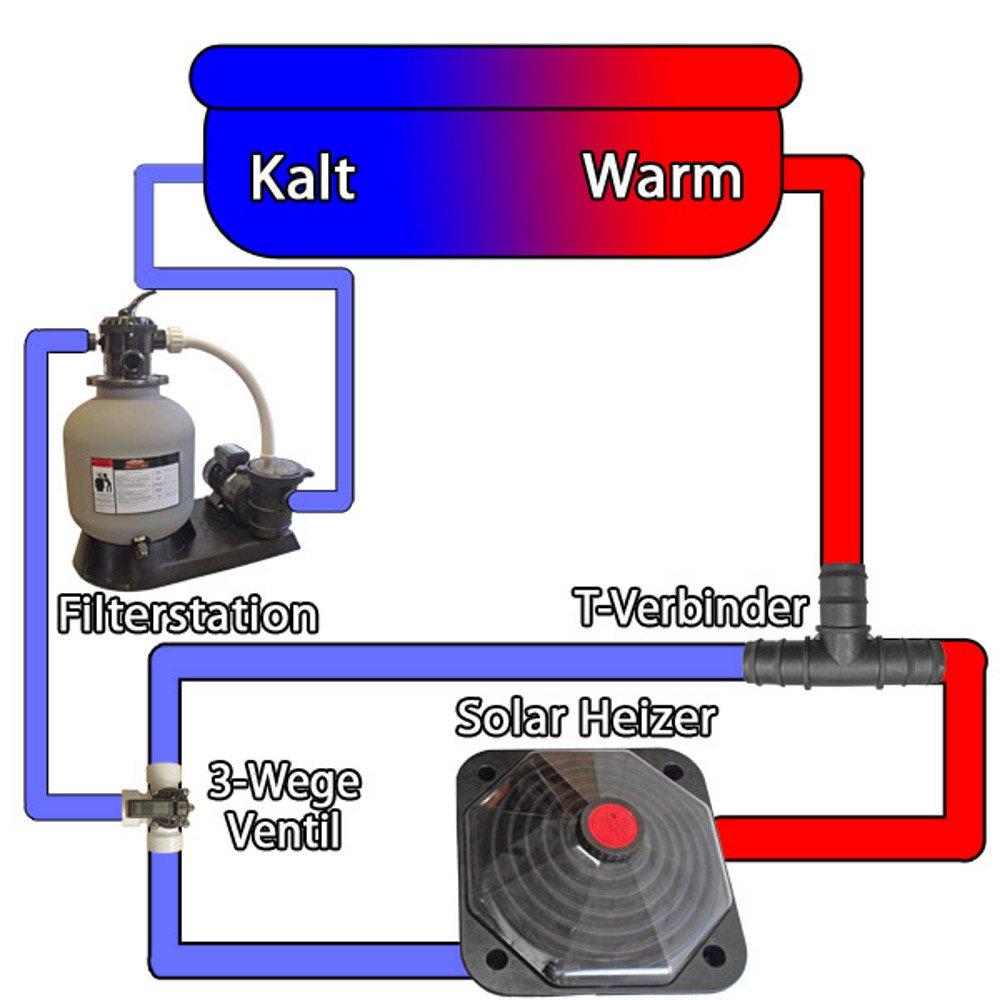 Mauk 1448 - Calentador solar para piscina: Amazon.es: Bricolaje y herramientas