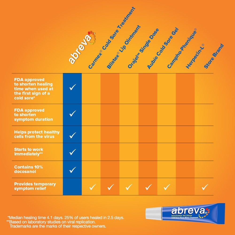 Abreva Docosanol 10% Cream Tube, Only FDA Approved Treatment for Cold  Sore/Fever Blister, 2 grams