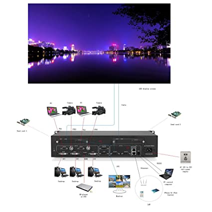 1 X 3 HDMI LED Video Wall Processor Max Load 2560 × 1536 @60Hz 3