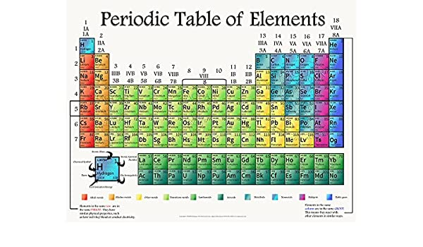 Amazon Brand New Updated Periodic Table Of Elements Laminated