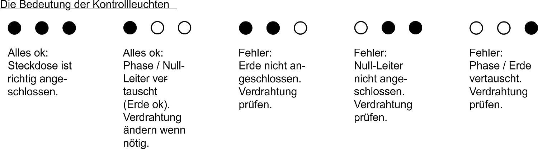 As - Schwabe Steckdosen-Tester, Phase/Null-Leiter/Erde Anschluss ...