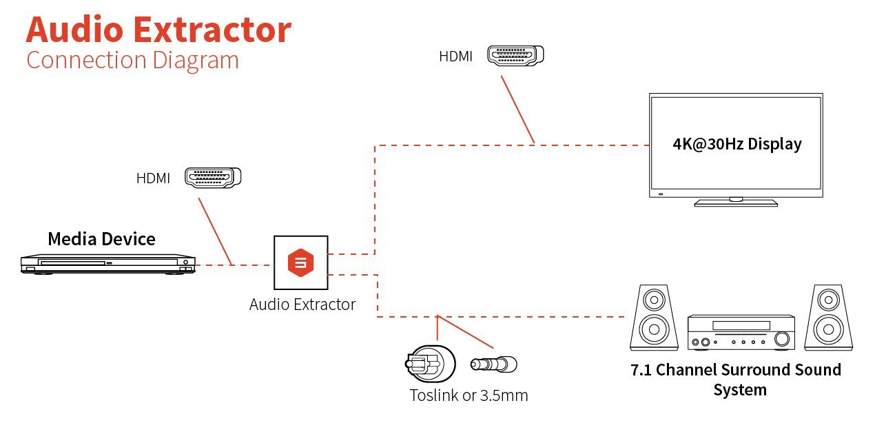 Amazon.com: HDMI Audio extractor with SPDIF + 3.5mm Audio, By Salt on surround sound connection diagram, surround sound hook up diagram, rca surround sound system diagram,