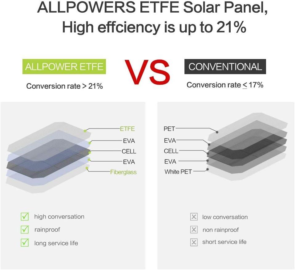 ALRY Caricabatterie Solare, Celle Solari da 21 W, Celle