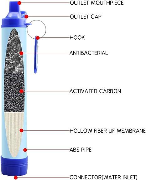 Jowbeam - Kit de purificador de Agua para Acampada: Amazon.es ...