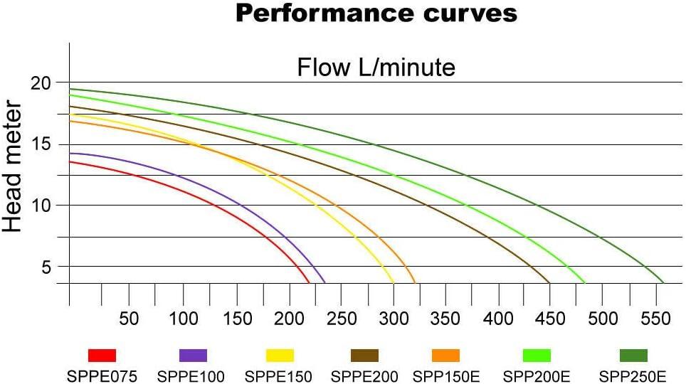 Forever Speed Schwimmbadpumpe Filterpumpe Poolpumpe 33600L//h 1500W