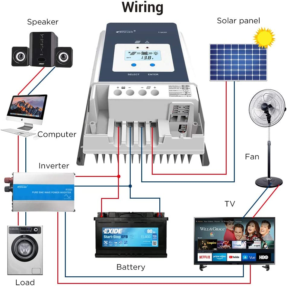 EPEVER 60A MPPT Solar Charge Controller 12V//24V//36V//48V Auto Max.PV 150V Input Negative Ground Solar Panel Charge Regulator with MT50 Remote Meter Temperature Sensor RTS /& PC Communication Cable RS485