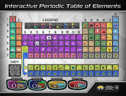 ScienceLAB Periodic Table of Elements Interactive 3D Poster w/Embeded QR Codes, 42x32 - Periodic Code Table