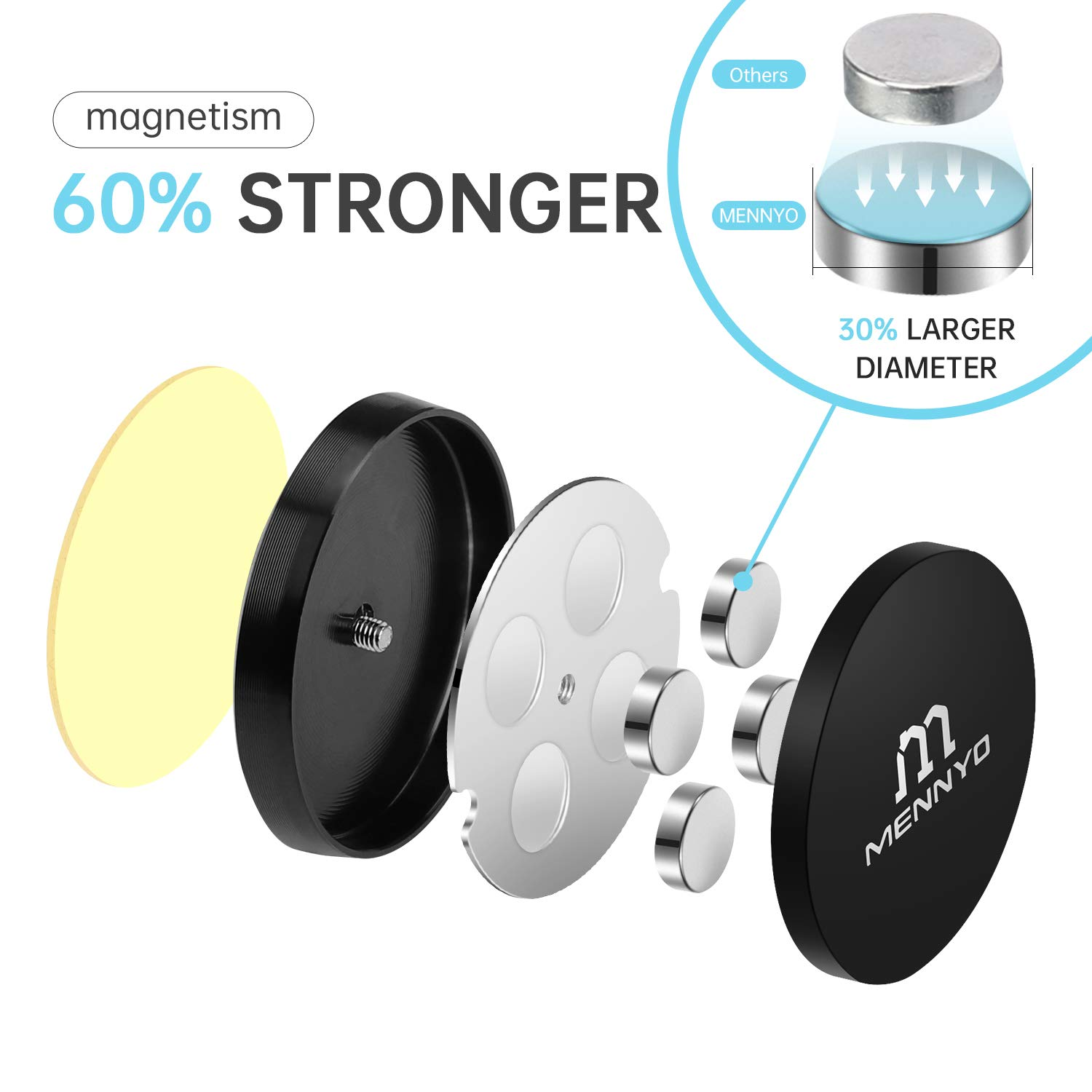 Magnetic Car Mount with Metal Plates - Universal Flat Stick On Magnet Phone Holders Adhesive Tablet Mounts