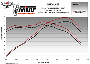 Y 044 Ldrx Komplette Auspuffanlage Mivv Delta Race Edelstahl Fur Mt 07 2018 18 Auto