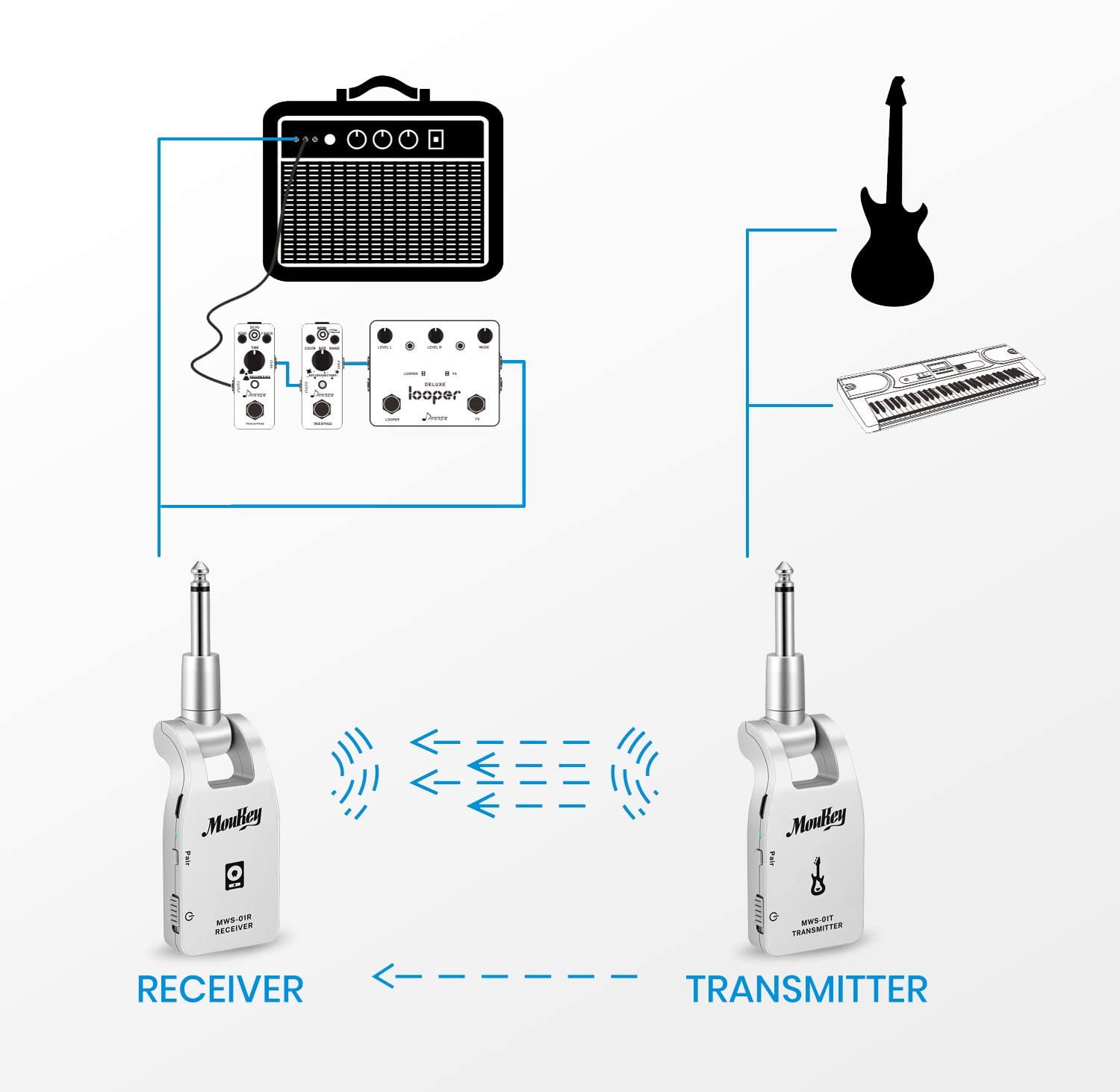 6 Channels Silver Moukey MWS-01 2.4GHZ Wireless Guitar System Audio Guitar System for Electric Guitar Bass Rechargeable Digital Transmitter Receiver Set