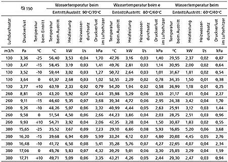 Heizregister bis 66 KW Lufterhitzer W/ärmetauscher Heizung Luftheizung Wasser /Ø 315 mm